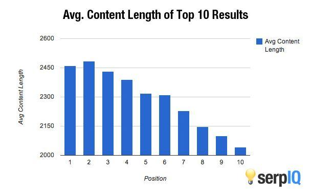 Longform content can make a better SEO rank for you