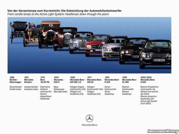 Mercedes Benz Production timeline