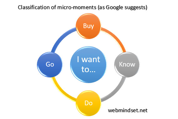Google's classification of micro-moments