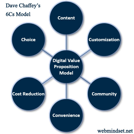 Dave Chaffey's online customer value proposition model