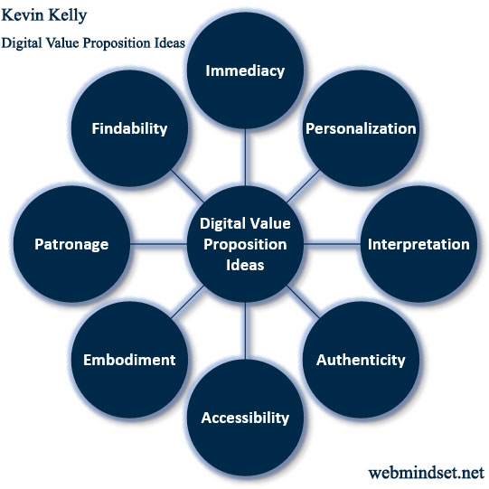 Digital Value Proposition Ideas by Kevin Kelly